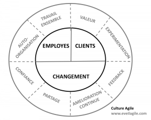 Accélérateur de culture agile
